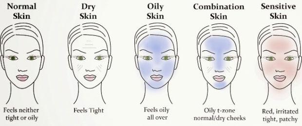 Kết quả hình ảnh cho cách nhận biết làn da